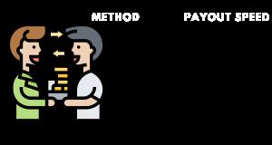 best uitbetalende methodes